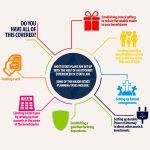 10 Benefits of Estate Planning & Important Details